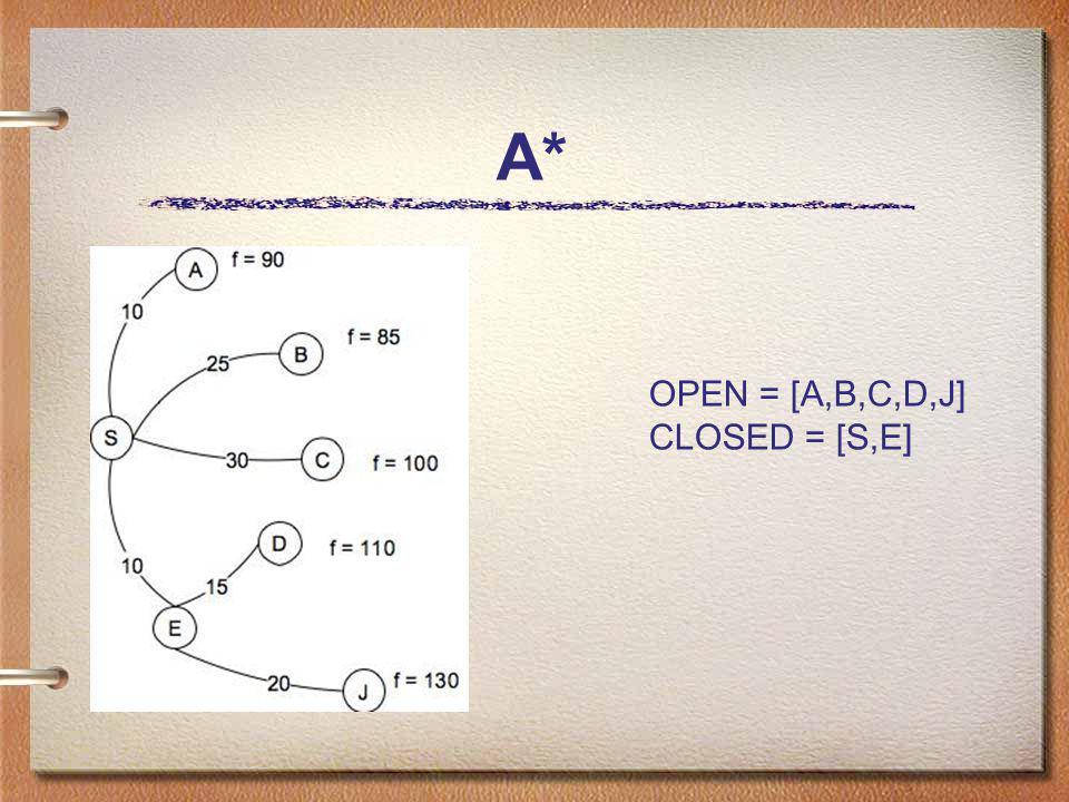 A* OPEN = [A,B,C,D,J] CLOSED = [S,E]